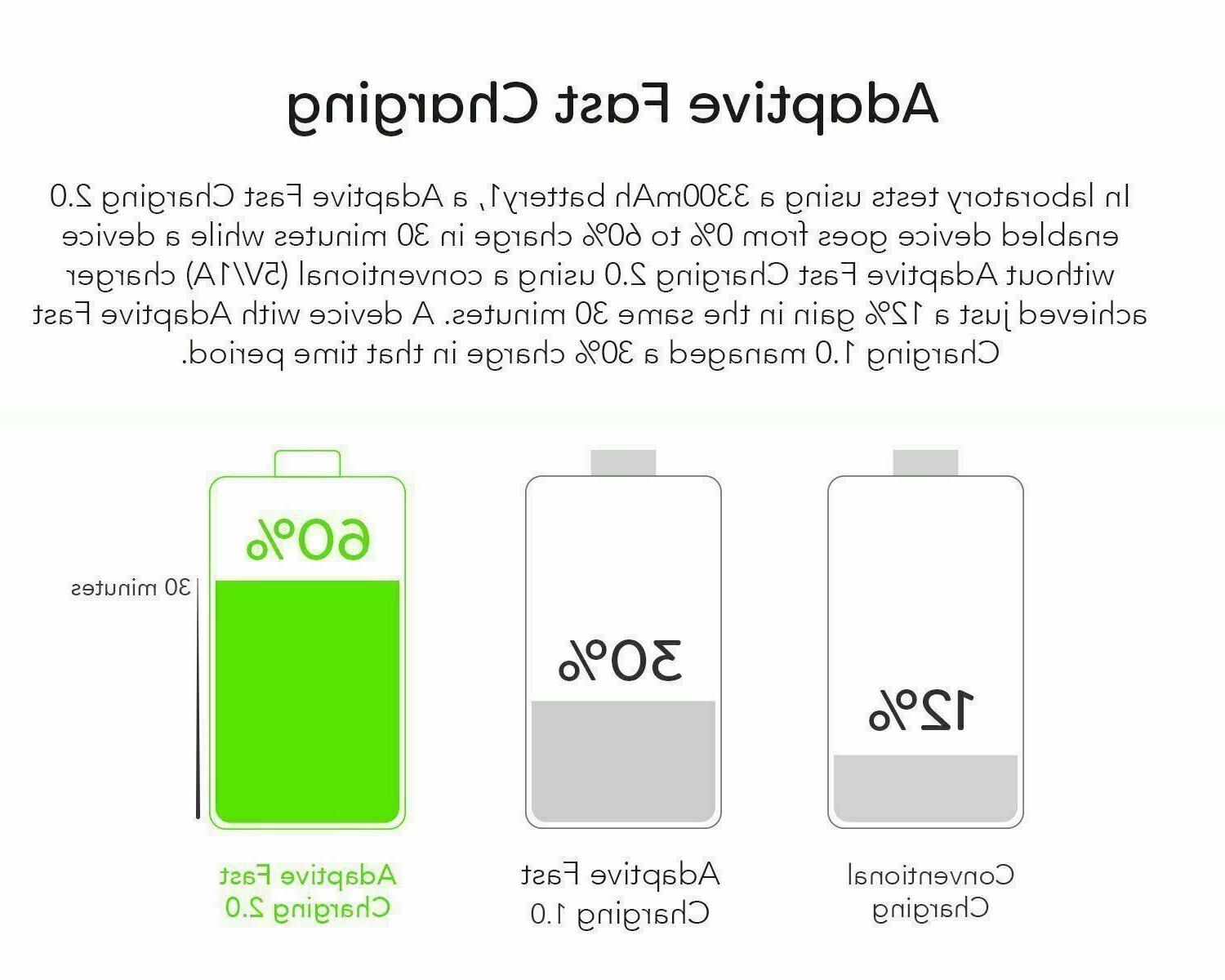 Original S6 Edge Note 4 OEM 3.0 Fast Wall Charger